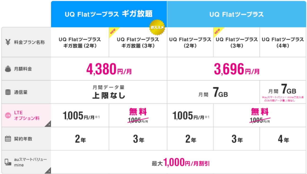 UQ WiMAX月額料金
