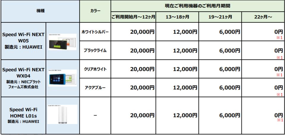 uq wimax機種変更、端末価格