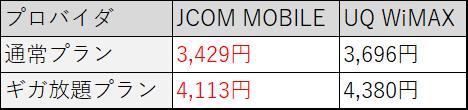 jcom uq wimax 月額比較