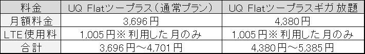 UQ wimax料金