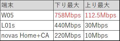 W05とnovas Home+CAとL01sの最大速度