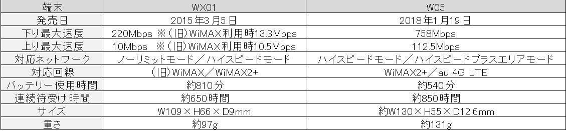 WX01/W05スペック