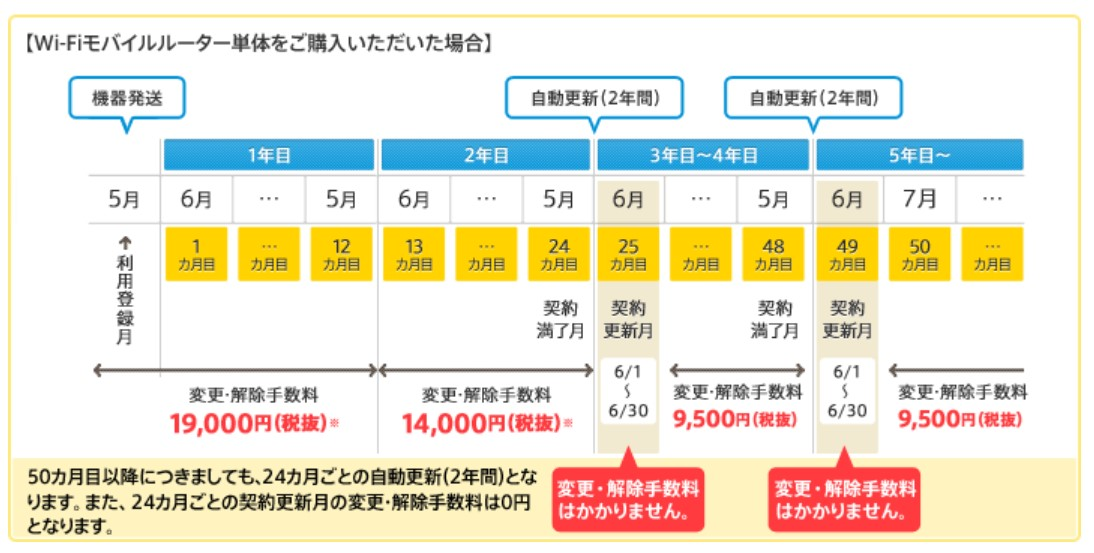 nifty wimax 契約更新月
