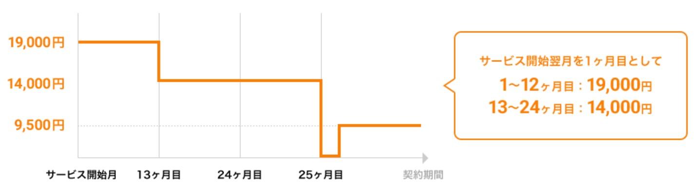 nova wimax 違約金(2年)